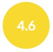 Gadget Pilipinas 4.6/5 Overall Rating