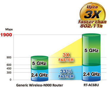 RT-AC68U with TurboQAM™ technology upgrades 2.4G Wi-Fi even further for 33% faster speeds